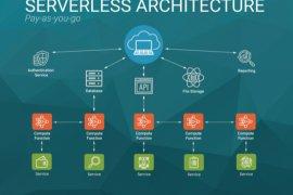 Serverless Diagramı