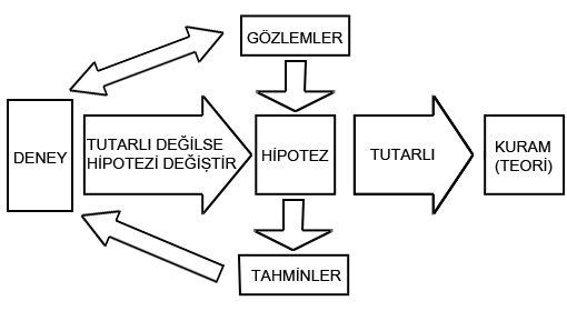 Deney-Hipotez-Teori Süreç Diyagramı