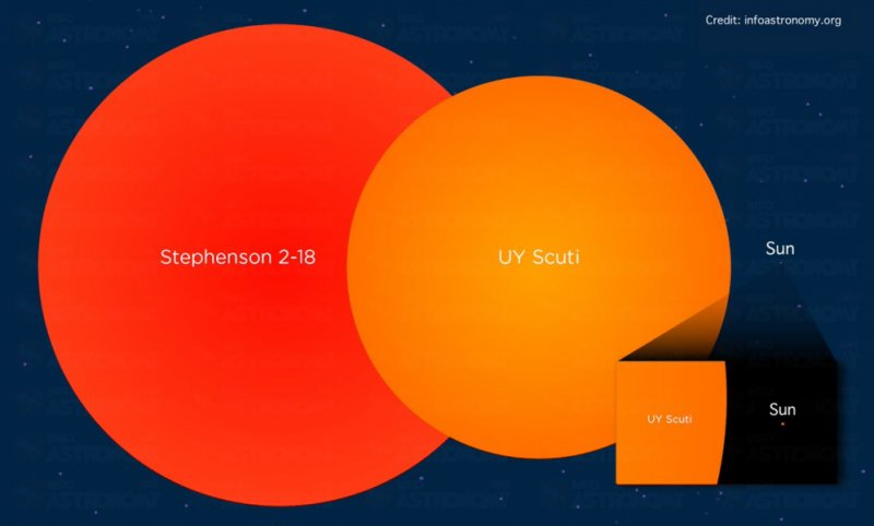 Stephenson 2-18 & Uy Scuti & Güneş Büyüklük Karşılaştırması