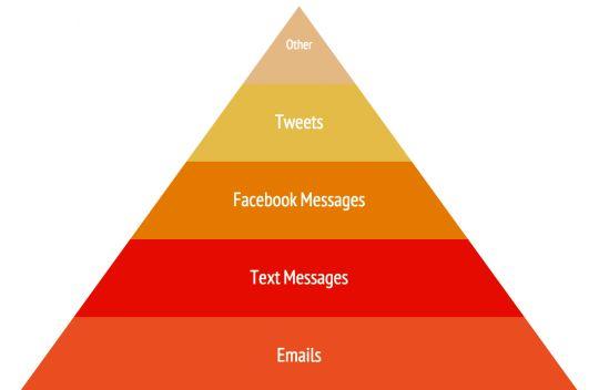 Sık kullanılan mesajlaşma yöntemleri.
